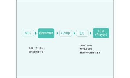 プレイヤーに返しているモニターの音を調整する